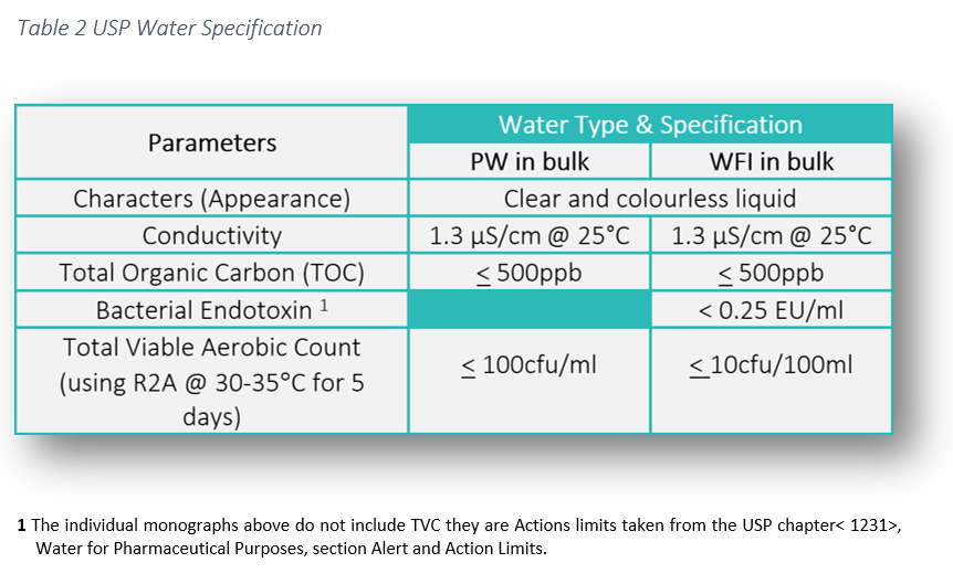 Water for Injection USP Specification