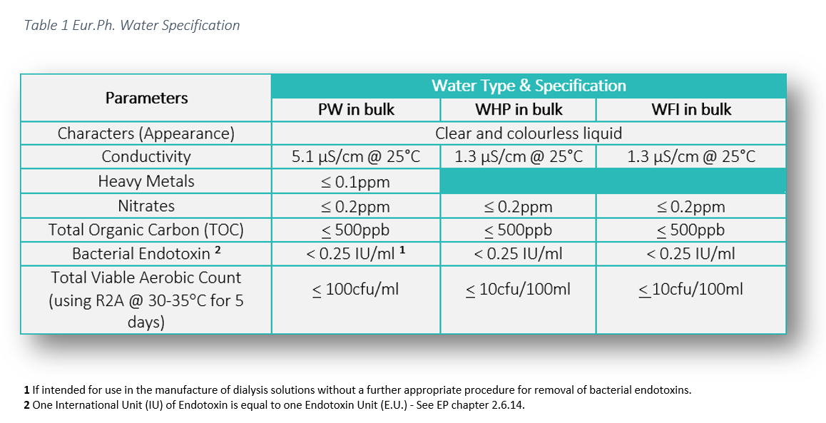 Water for Injection Eur.Ph Specfication